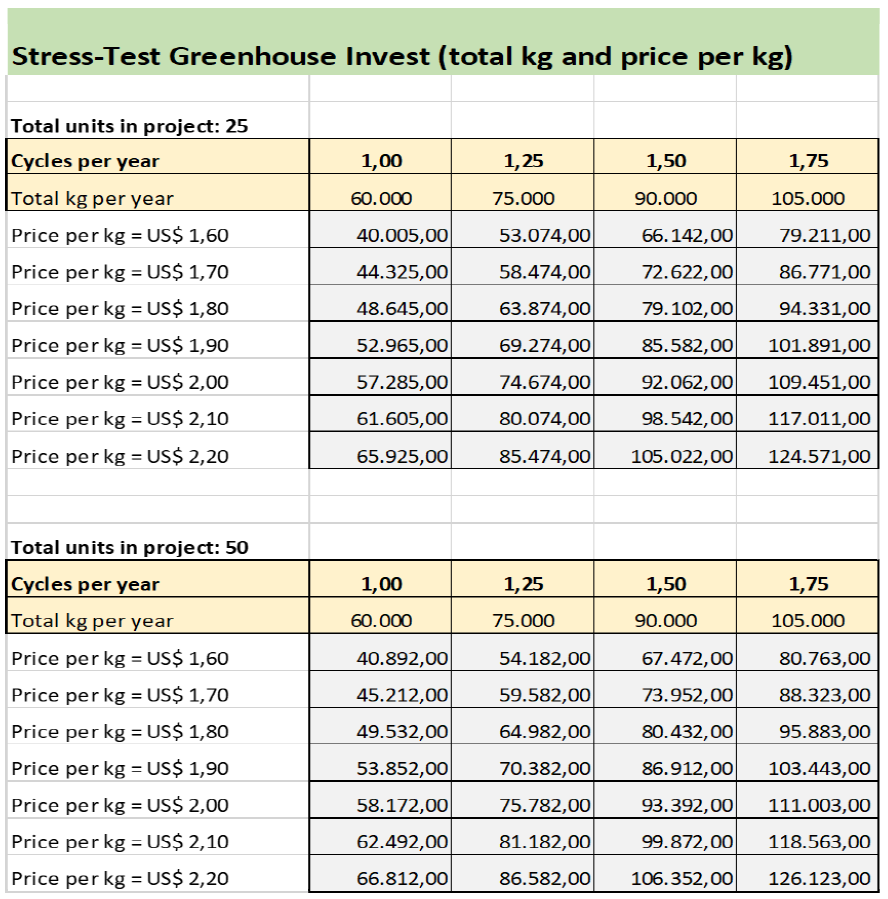 Stress Test of the greenhouse investment